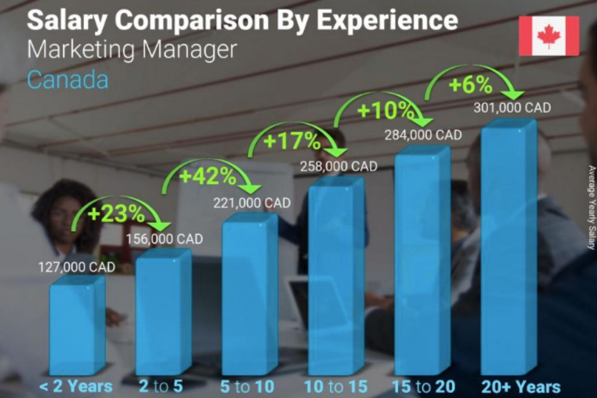 Marketing Manager Recruiter - annual Marketing Manager salary comparison by years of experience