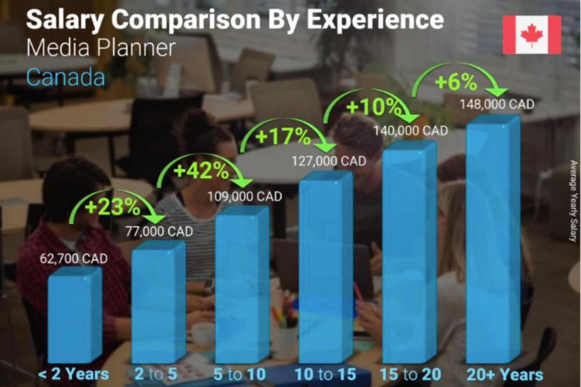 A graph showing annual Media Planner salary comparison by years of experience