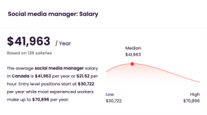 Social Media Manager Recruiter - A graph showing annual Social Media Manager salary comparison by years of experience