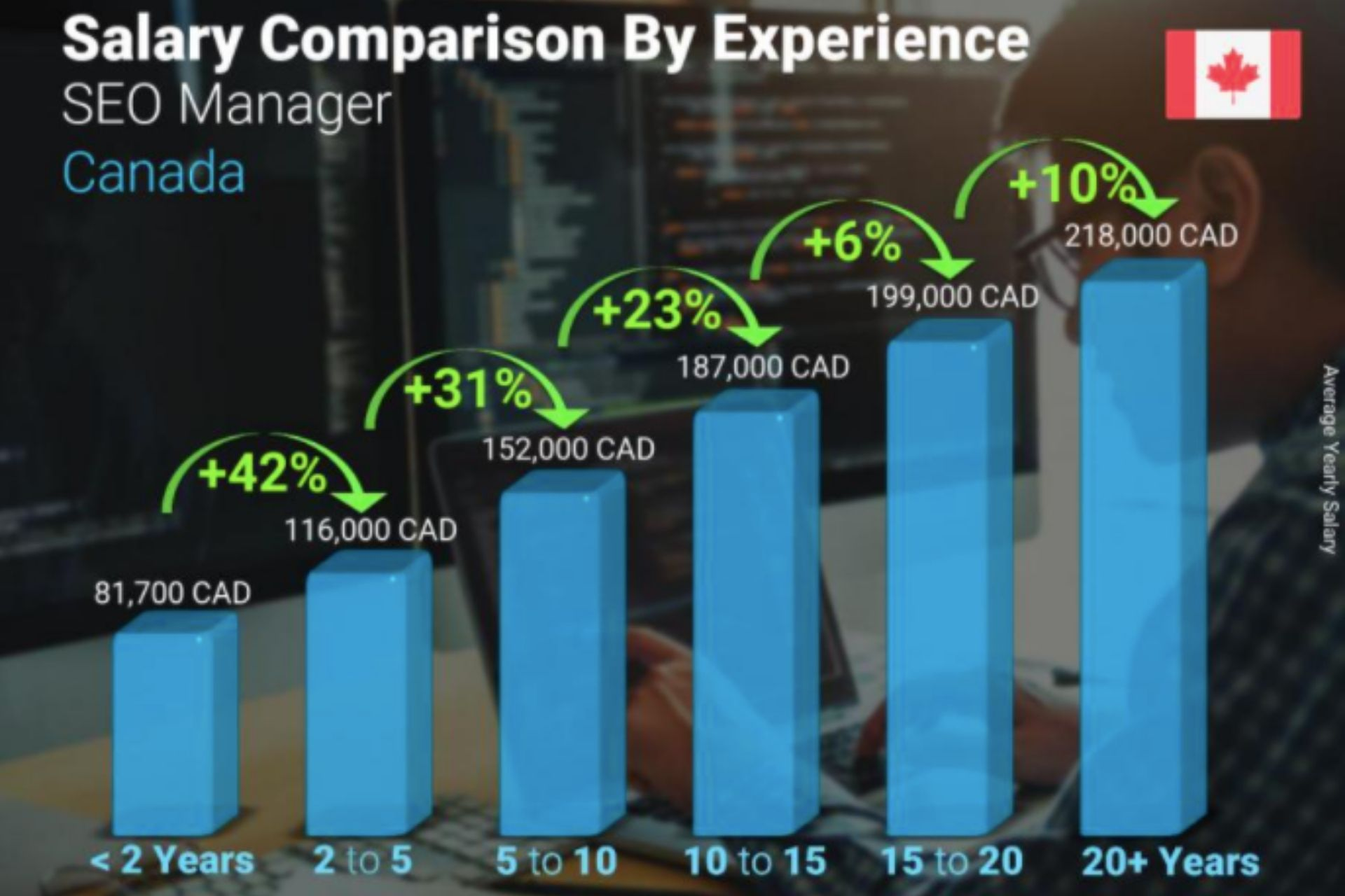 A graph showing annual SEO Manager salary comparison by years of experience