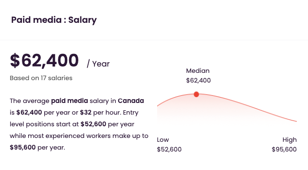 a graph showing annual Google Ads manager salary comparison by years of experience