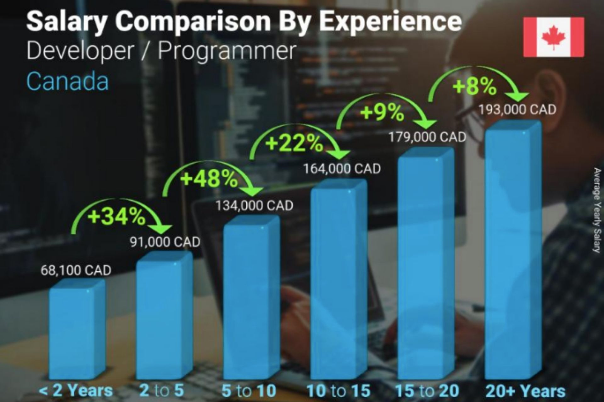 Back End Developer Recruiter - A graph showing annual Developer salary comparison by years of experience
