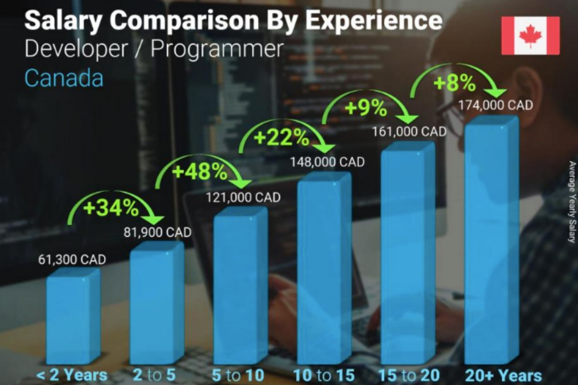 Full Stack Developer Recruiter - A graph showing annual Developer salary comparison by years of experience