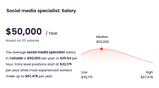 A graph showing annual Social Ads Manager salary comparison by years of experience